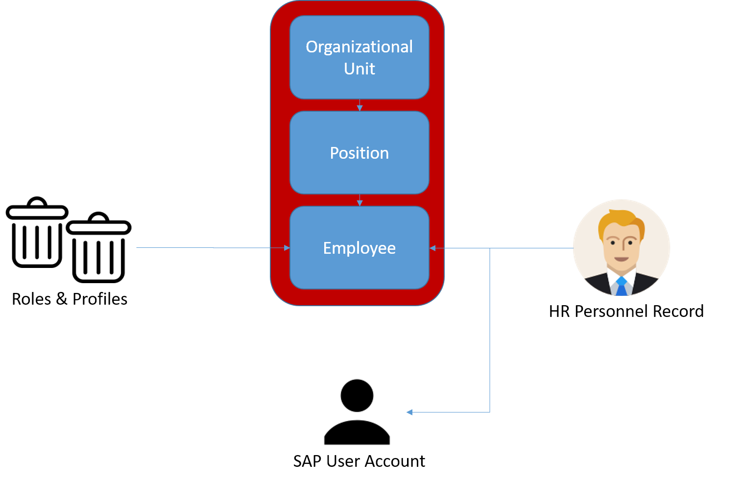 Indirect Role Assignments