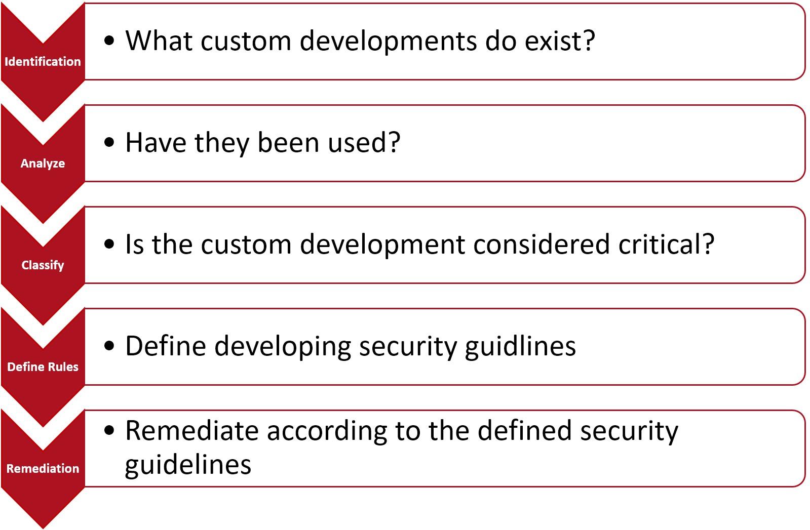 Segregation of Duties (SOD) Management Process