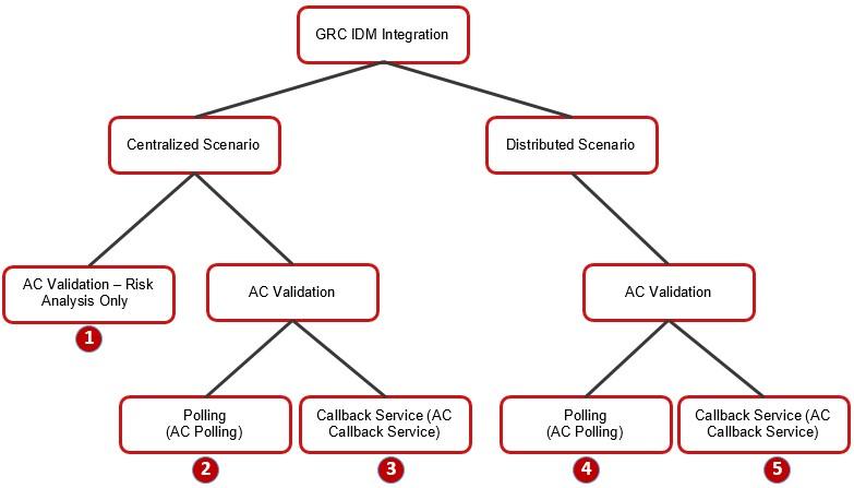 SAP GRC IDM Integration