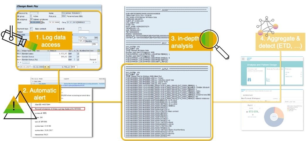 Source SAP SE