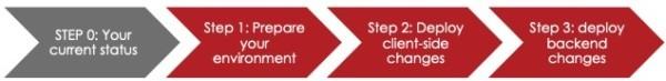 3-Step SNC Migration Roadmap to SAP SSO 3.0