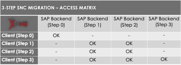 SNC Migration - Access Matrix